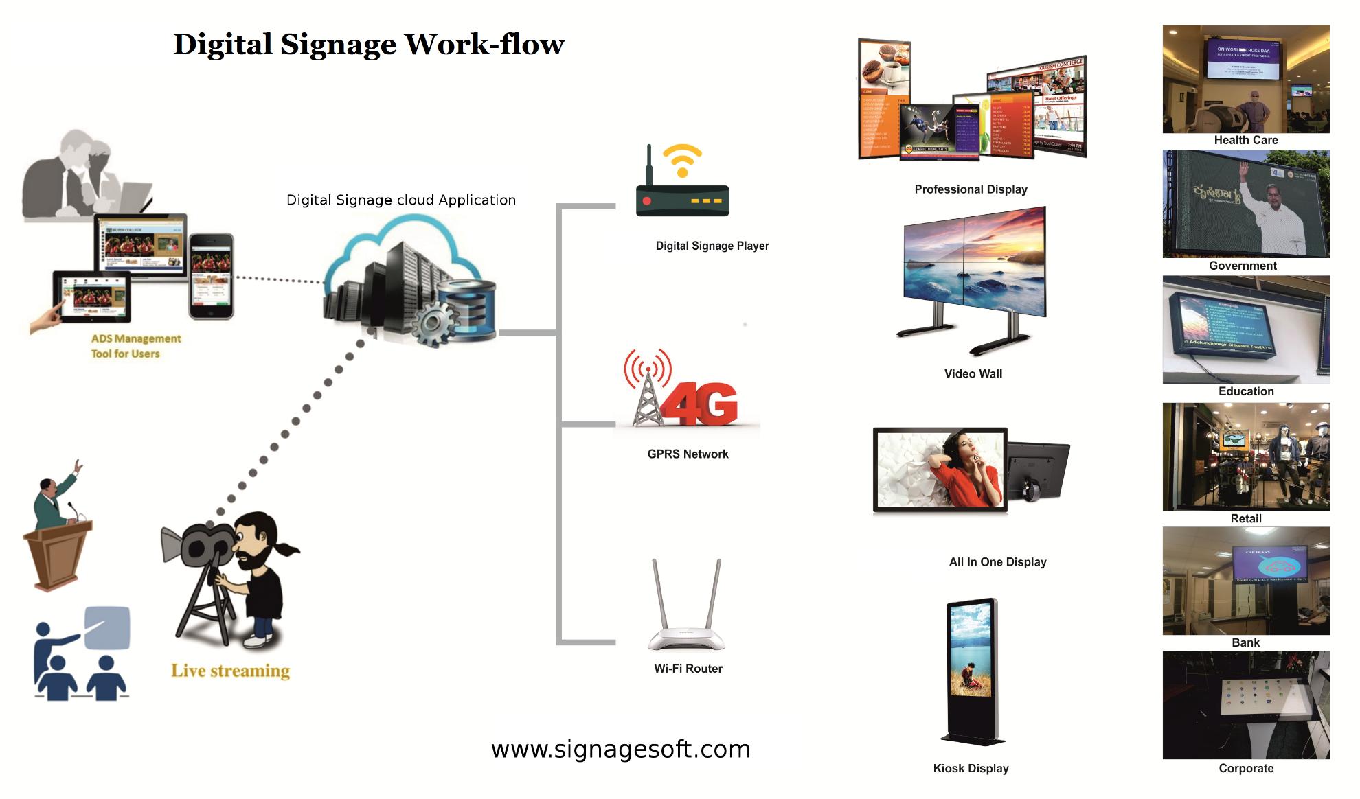 Cloud Based Digital Signage Software - Signage Soft